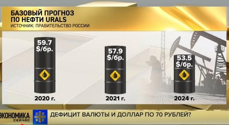 Несмотря на высокую нефть, рубль может рухнуть на 10%