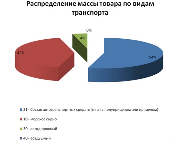 Таможенная база данных и статистика ВЭД