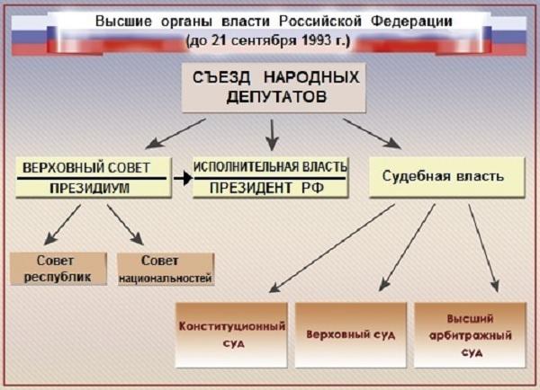 Неофеодальный путь деградации России