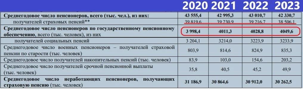 Счетная палата невольно раскрыла неудобную правду о числе пенсионеров
