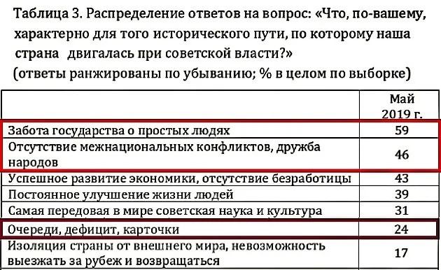 Источник: Левада-центр.