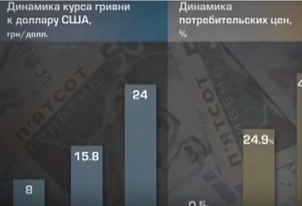 Ужасные предсказания Азарова 2013 года сбылись