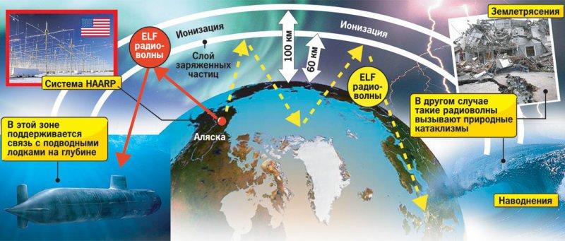 Против России применяют Климатическое оружие.