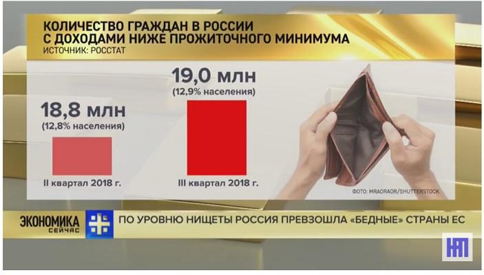 Количество нищебродов в России уменьшается?