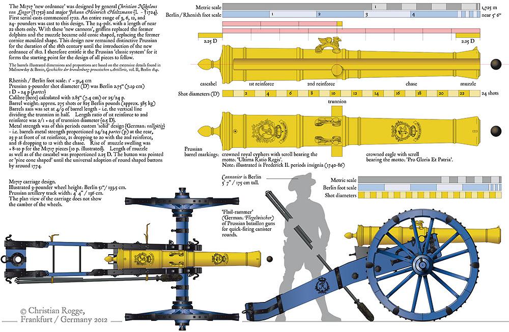 PRUSS M1717 Ordnance BLOG