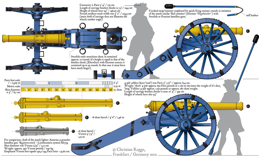 FRENCH 4-pdr Ordnance BLOG