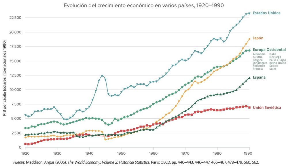 PIB_per_capita_1920-1990
