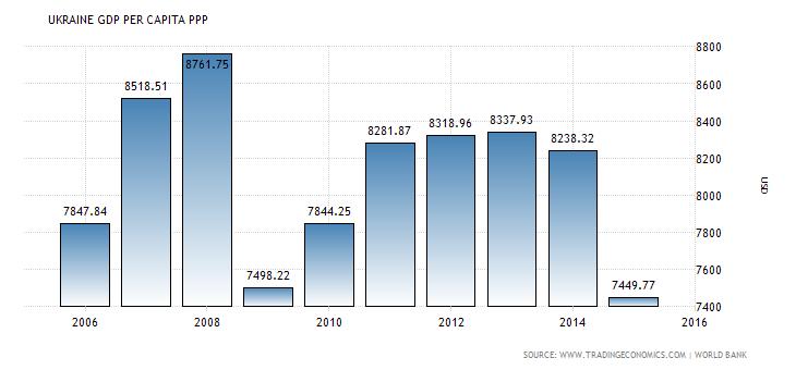 ukraine-gdp-per-capita-ppp