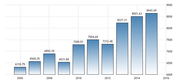 paraguay-gdp-per-capita-ppp
