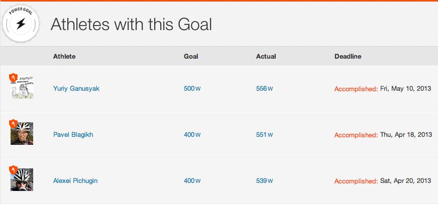 500W goal