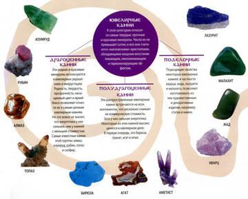 Все виды камней
