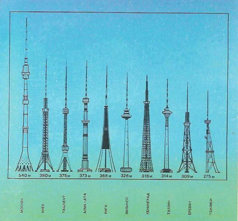 Телевизионные башни СССР