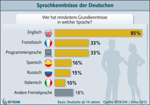 Jeder dritte Deutsche kann programmieren