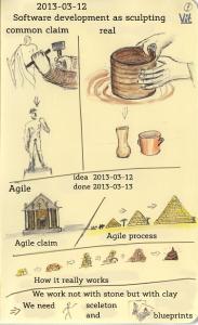 SW development as sculpting. Version_2013-03-13_for_LJ