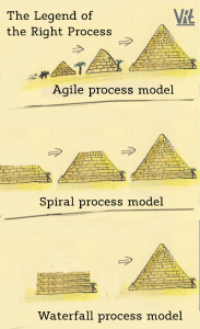 GPW_2013_KP_img_03_IT_process_and_pyramids