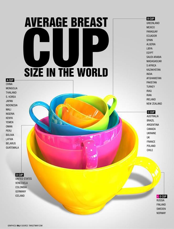 Average_breast_cup_size_in_the_world via http://mishajp.livejournal.com/2105402.html