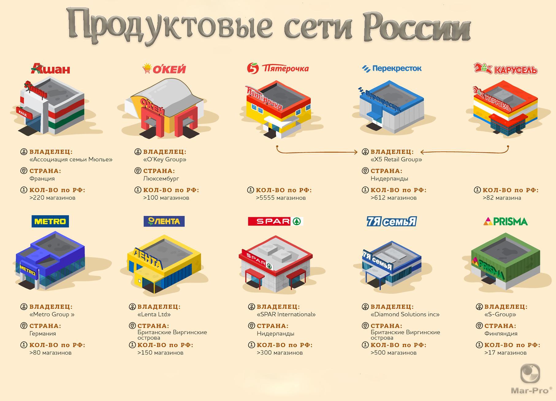 продуктовые сети россии