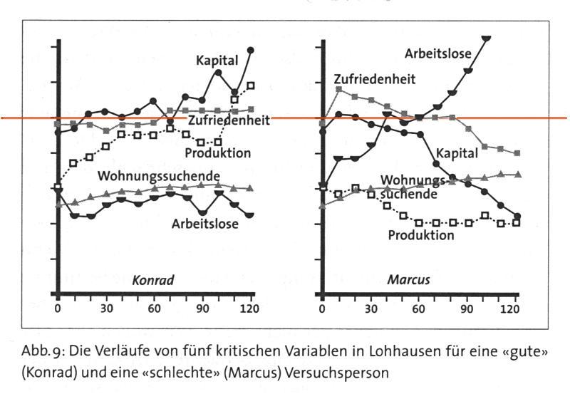 Logik des Misslingens Abb 9 Sozialismus in Lohhausen