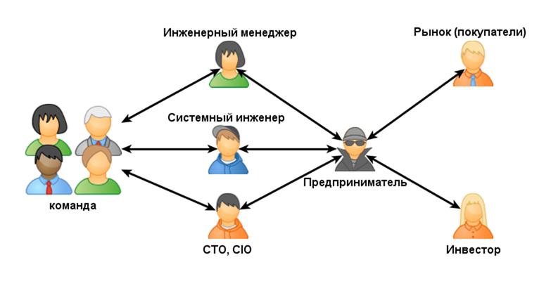 ailev_LJ_1289942_Схема_организации_предпринимательства
