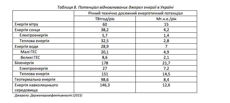 Из доклада IRENA: Перспективы развития возобновляемой энергетики в Украине до 2030 года
