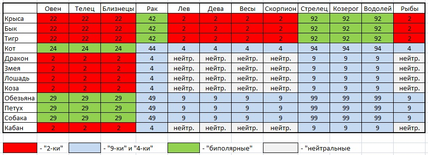 Таблица 2 vs 9