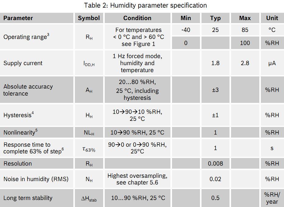Тест метеодатчиков  DHT22 vs HTU21D vs BME280: vladikoms — LiveJournal