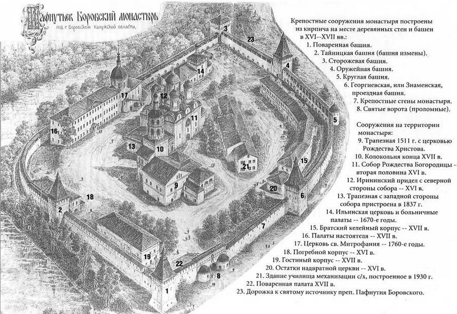 Строения Свято-Пафнутьевского Боровского монастыря