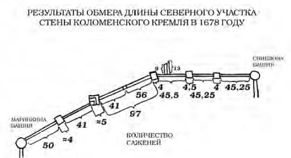 Результаты обмеров северного участка стен Коломенского кремля