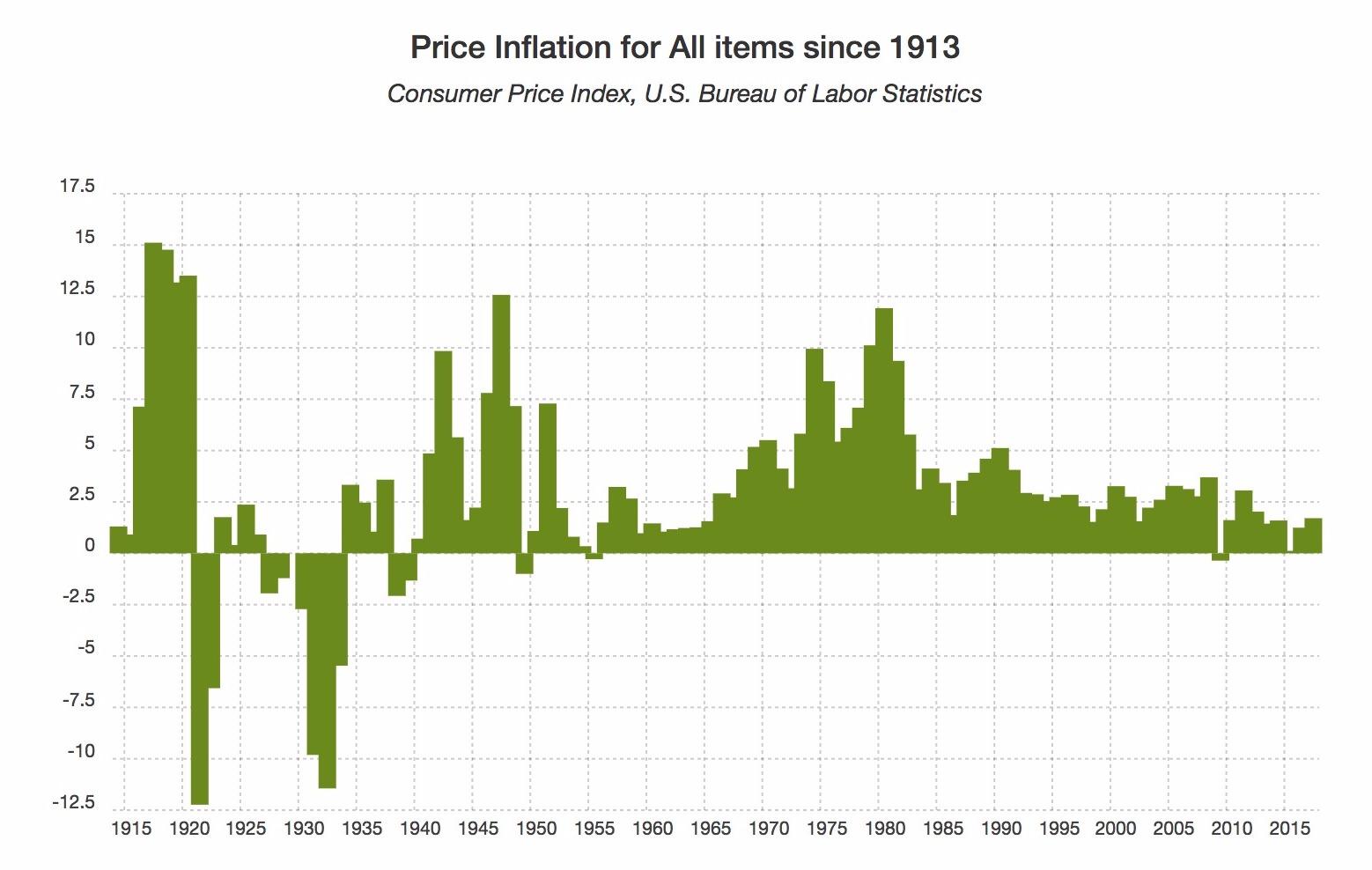 Этот график исторических темпов инфляции составлен с использованием среднегодового значения инфляции с 1913 года, как сообщает Бюро Статистики Труда правительства США. Инфляция - это скорость изменения индекса потребительских цен (ИПЦ). Годы с наибольшими изменениями в ценообразовании были 1917 (15.12%), 1918 (14.78%), и 1920 (13,51%).