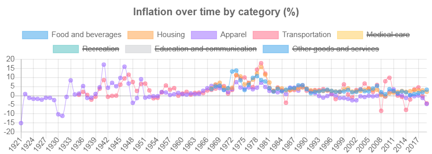 На графике сравнивается инфляция по категориям товаров с течением времени. Для всех этих визуализаций важно отметить, что не все категории могут быть отслежены с 1921 года. В этой таблице и диаграммах используются самые ранние доступные данные для каждой категории.