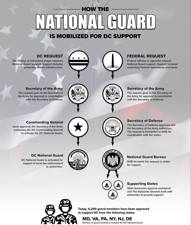Схема мобилизации Национальной гвардии США по запросу государственных или федеральных органов власти