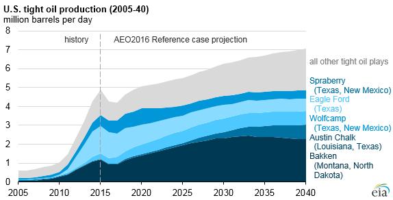 Прогноз добычи трудноизвлекаемой нефти в США до 2040 года (млн баррелей в сутки)