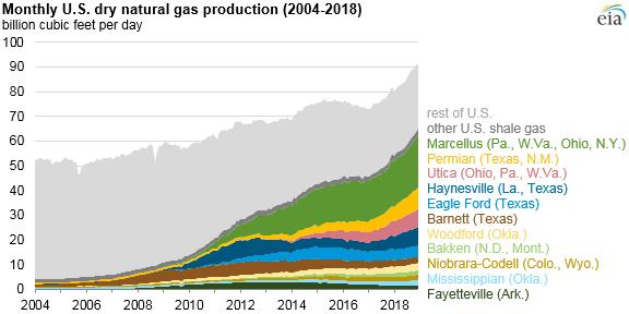 Ежемесячная добыча природного газа ( в млрд кубических футов в сутки) в США 2004-2018