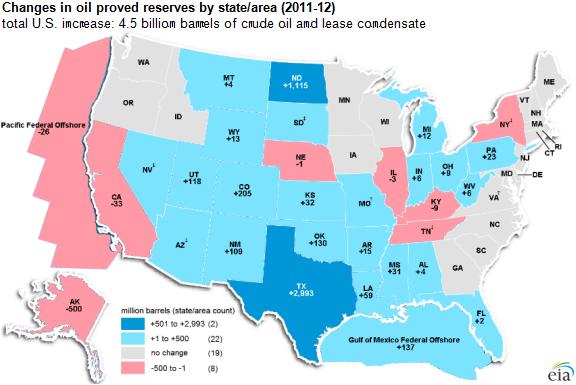 изменение доказанных запасов нефти по штатам США