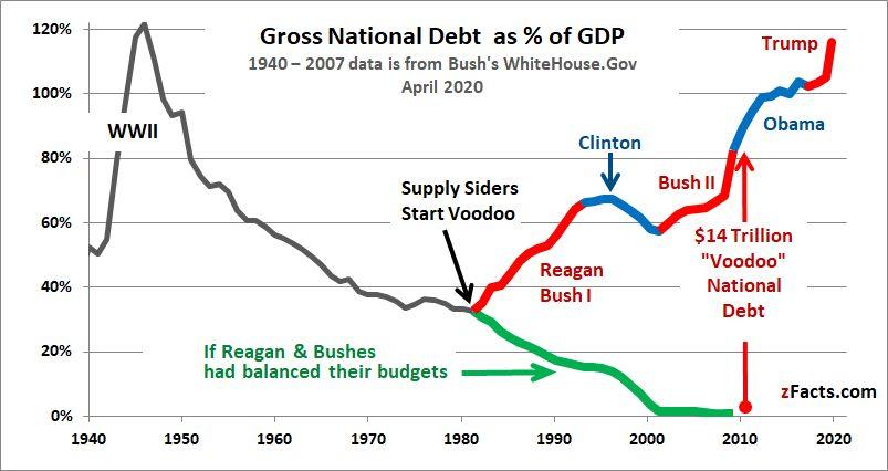 Отношение государственного долга США к ВВП в %