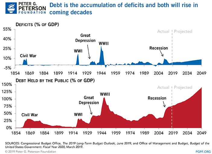Федеральный дефицит / профицит США к ВВП в %, по сравнению с государственным долгом США к ВВП в %