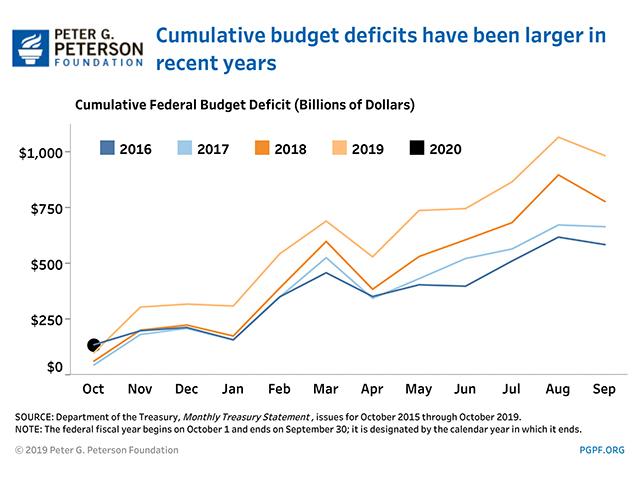 Федеральный дефицит / профицит 2017-2020 в млрд долларов США