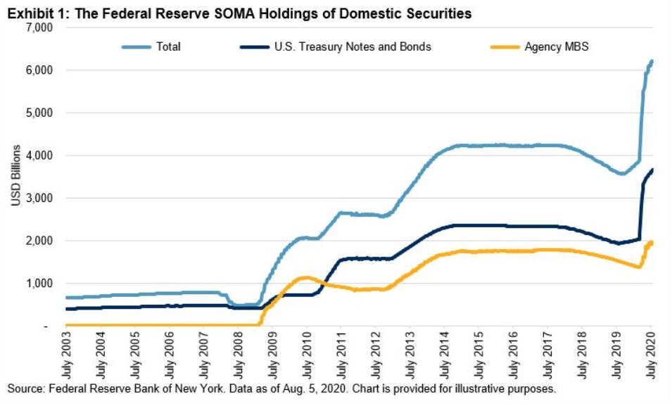 Выпуск казначейских облигаций США в млрд долларов США