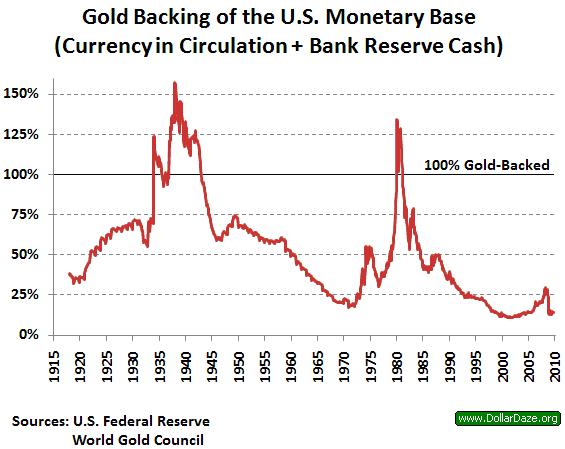 Золотое обеспечение денежной базы США(банковские резервы и валюта в обращении) в период 1915-2010 гг.
