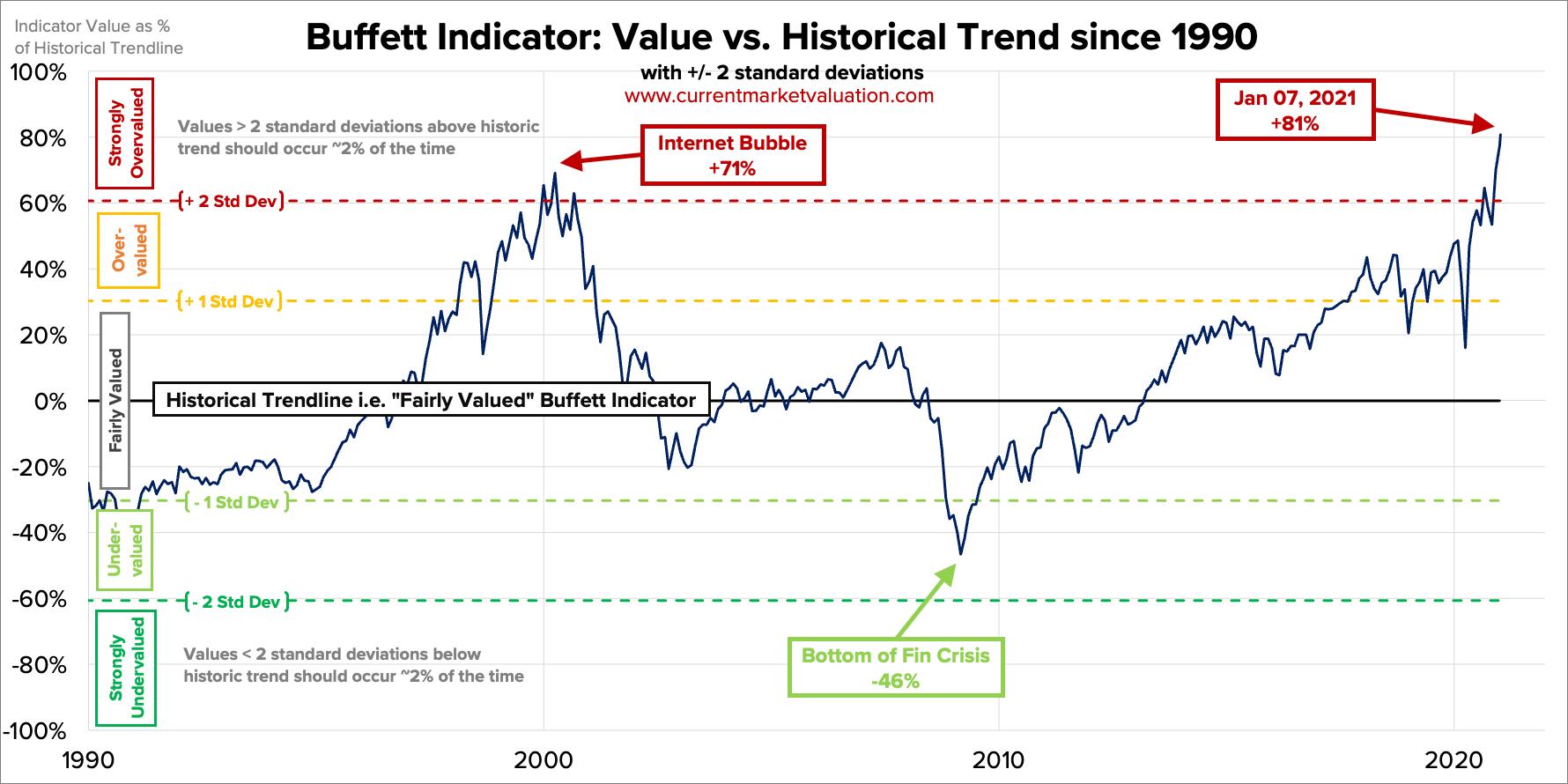 Показатель Баффета /Buffet Indicator 1990-2020