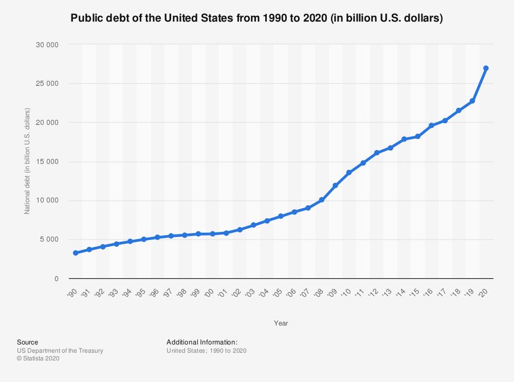 Общий государственный долг США в млрд долларов США