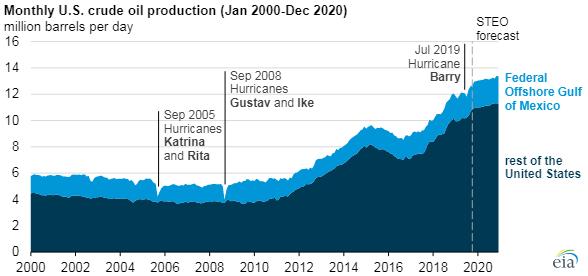 Ежемесячная добыча сырой нефти в США (млн баррелей в день) январь 2000-декабрь 2020