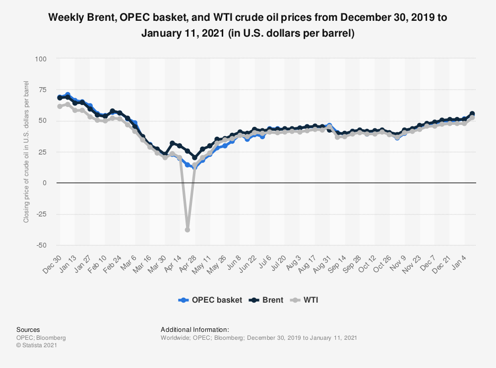 еженедельные цены на нефть марки BRENT, ОПЕК и WTI с декабря 2019 года по январь 2021 года (в долларах США за баррель)