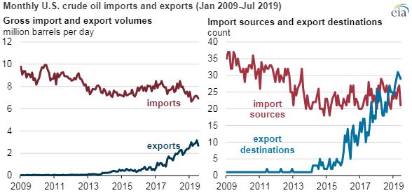 Ежемесячный экспорт и импорт сырой нефти США(в млн баррелей в сутки) и количество направлений экспорта/импорта за период 2007-2019 гг.