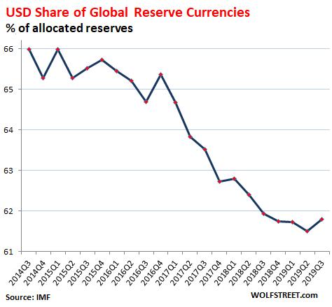 Доля доллара США в мировых резервах валют (в % от распределенных резервов)