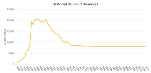 Золотые запасы США в метрических тоннах 1900--2017 гг.на 2019 год-резерв золота США равен 8133 тоннам, что на тот момент составляло более 373 миллиардов долларов.