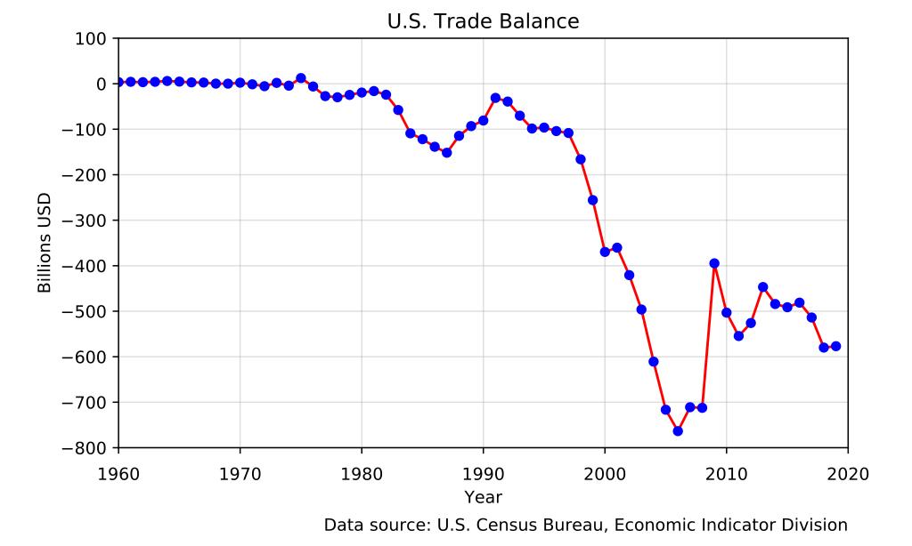 Торговый баланс Соединенных Штатов (с 1960 года) с отрицательными цифрами, обозначающими торговый дефицит