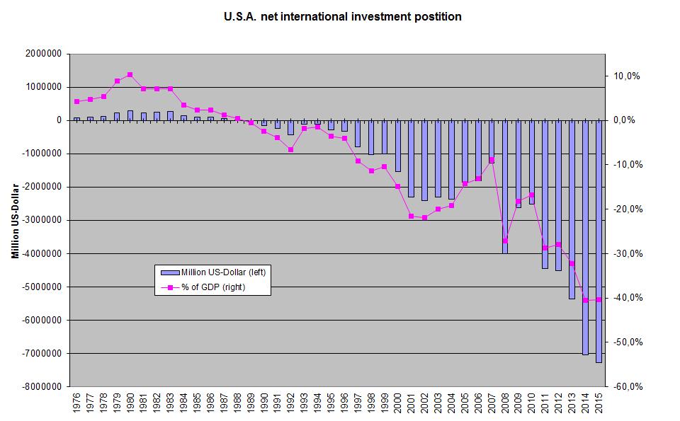 Ухудшение чистой международной инвестиционной позиции США (NIIP) вызвало озабоченность экономистов по поводу последствий аутсорсинга и высокого торгового дефицита США в долгосрочной перспективе