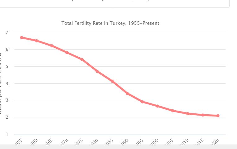 Рождаемость в Турции-Общий коэффициент фертильности , равный 2,1, представляет собой коэффициент фертильности на уровне замещения: среднее число детей на одну женщину, необходимое для каждого поколения, чтобы точно заменить себя без необходимости международной иммиграции. Значение ниже 2,1 приведет к сокращению численности коренного населения