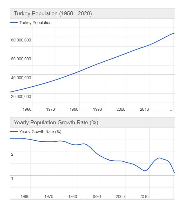 Нынешнее население Турции составляет 85 092 490 человек по состоянию на воскресенье, 2 мая 2021 года, на основе разработки последних данных Организации Объединенных Наций.По данным ООН, население Турции в 2020 году оценивается в 84 339 067 человек в середине года.Население Турции составляет 1,08% от общей численности населения мира.Турция занимает 17-е место в списке стран (и зависимых стран) по численности населения.Плотность населения в Турции составляет 110 человек на км2 (284 человека на ми2). Общая площадь земельного участка составляет 769 630 км2 (297 156 кв. миль)75,7 % населения города (63 803 445 человек в 2020 году)Средний возраст в Турции составляет 31,5 года.